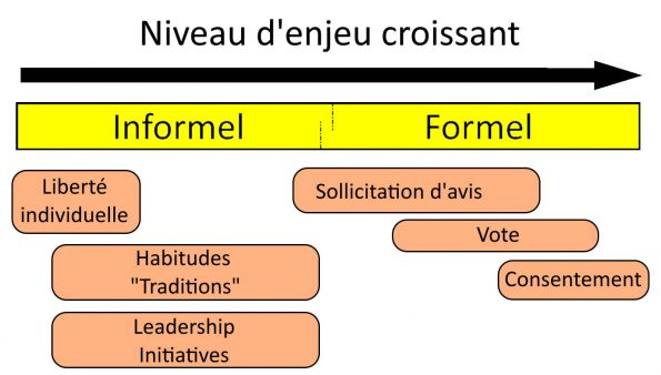 exemple gouvernance intégrative oasis
